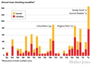 Image Source: http://www.motherjones.com/special-reports/2012/12/guns-in-america-mass-shootings