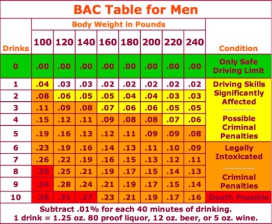 Drunk And Drive Alcohol Limit >> How Much is Too Much to Drink? | Schmidt Law Services
